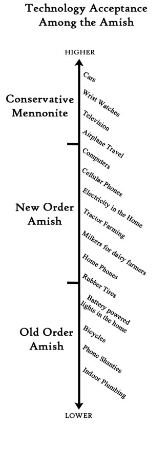Technology Acceptance Among the Amish